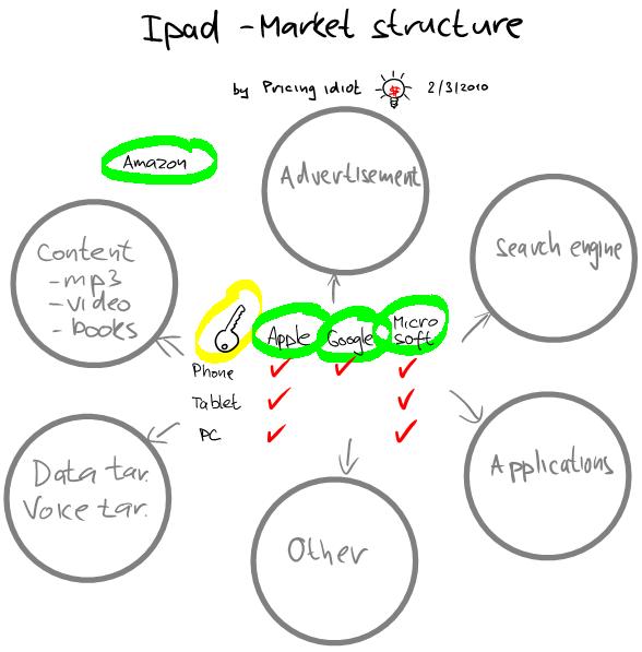 Ipad market structure