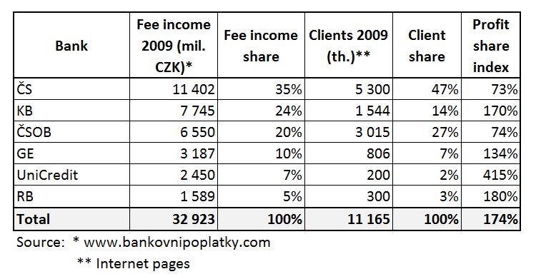 Banking profit share
