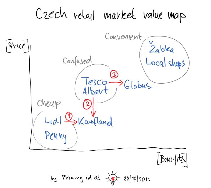 Czech retail market