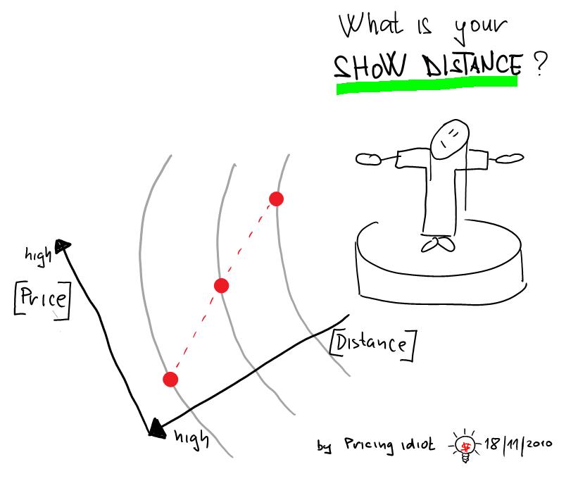 show distance