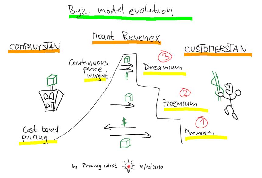 byz model evolution