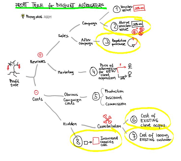 Profit tree discount aggregators