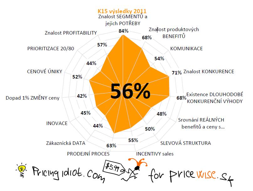 K15 results