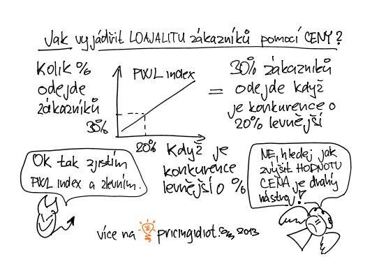 PWL index