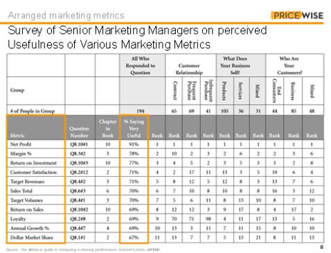 Advanced pricing metrics