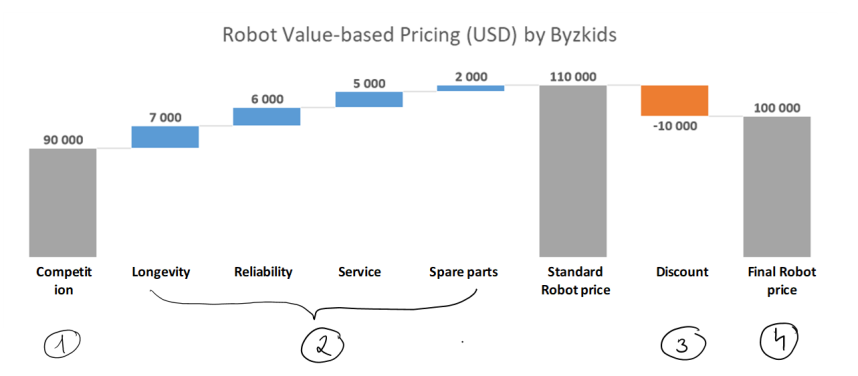 PI valuebased selling